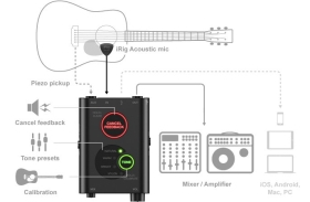 Микрофон за озвучаване на акустична китара IK Multimedia iRig Acoustic